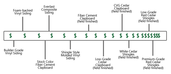 Siding Cost Graphic Resized 600 Png T 1531849002955